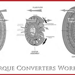 How Torque Converters Work, With Pictures & Diagram