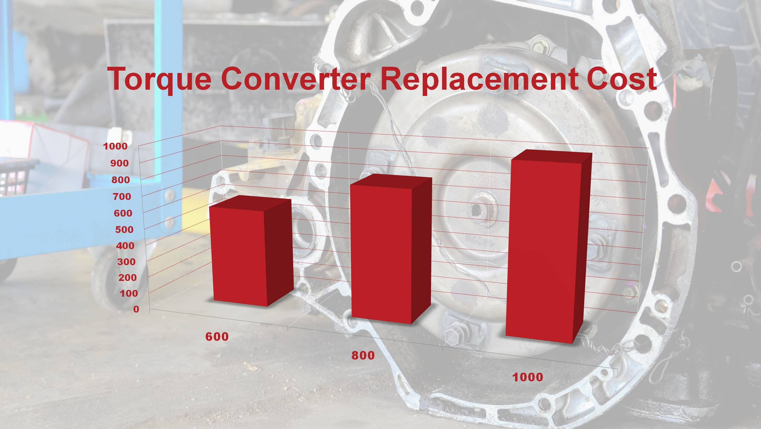 How Much Does Torque Converter Replacement Cost
